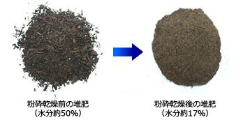 粉砕乾燥後の堆肥 (水分約17%)